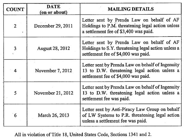 Prenda Law Inc Torrentlawyer John Doe Lawsuits Malibu Media Isp